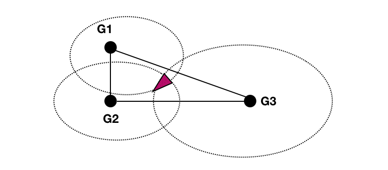 image of geolocation using trilateration